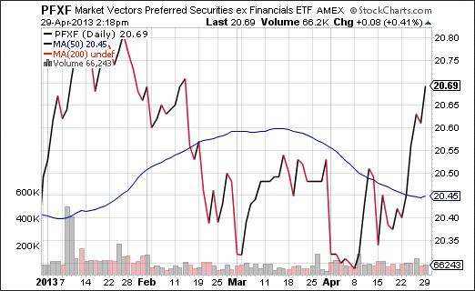 Market Vectors Preferred Securities