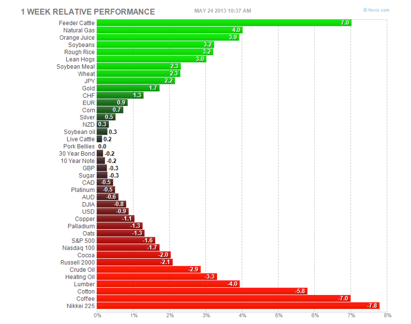 This Week's Commodities