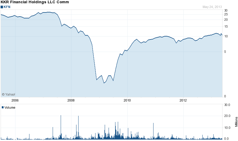 Long-Term Stock Price Chart Of KKR Financial Holdings
