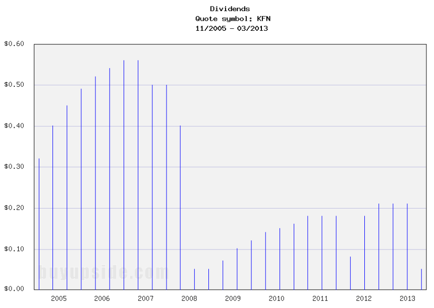Long-Term Dividend Payment History of KKR Financial Holdings