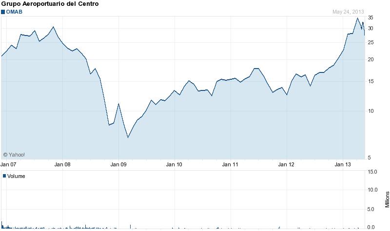 Long-Term Stock Price Chart Of Grupo Aeroportuario Centro Norte