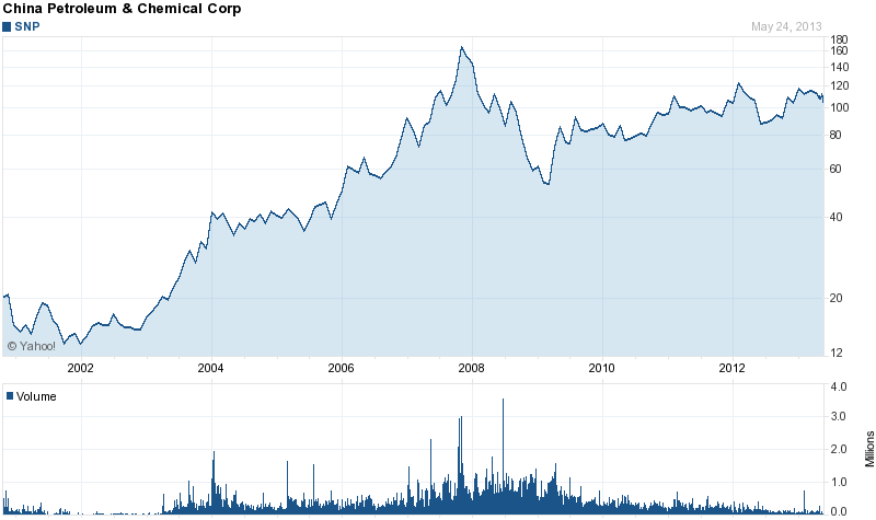 Long-Term Stock Price Chart Of China Petroleum & Chemical