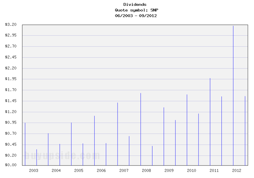 Long-Term Dividend Payment History of China Petroleum & Chemical