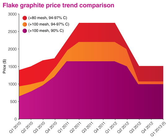 Natural Graphite Pricetrends1