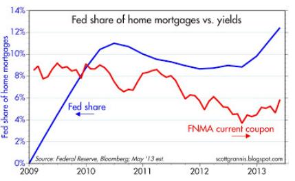 Fed Share