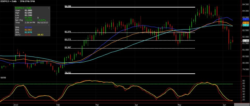 USD: Daily Futures