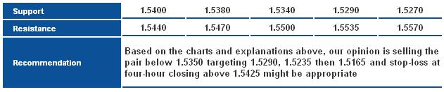 GBP/USD_S&R