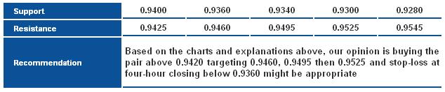 USD/CHF_S&R