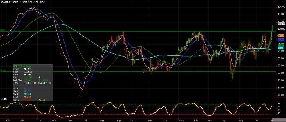 Chart-oil