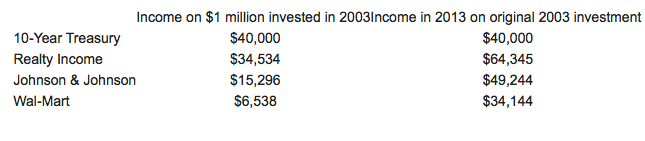 Income From Your $1 Million Investment