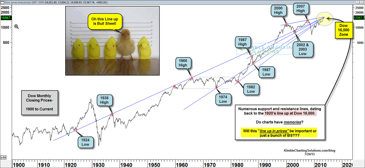 The Dow: 1897-2000