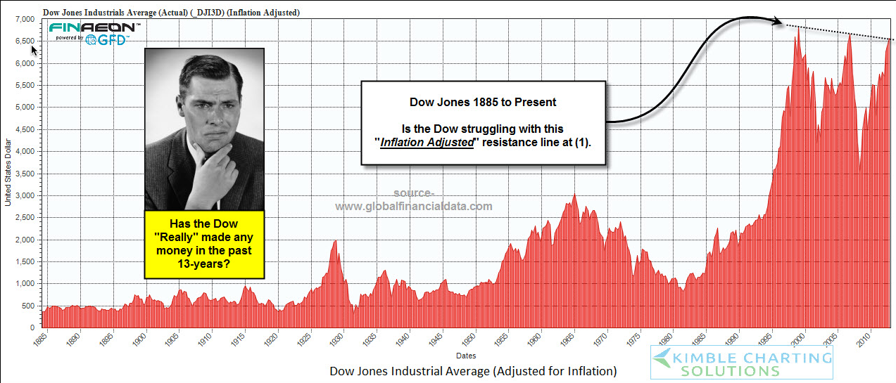The Dow: Inflation Adjusted