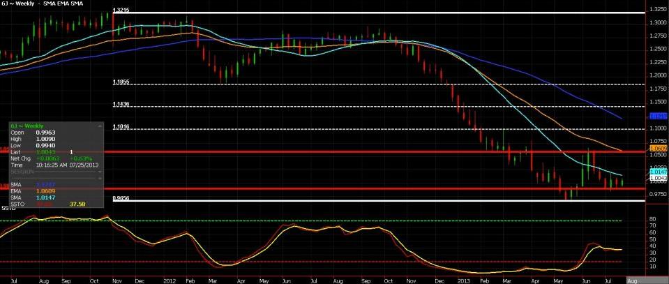 Yen Futures: Weekly