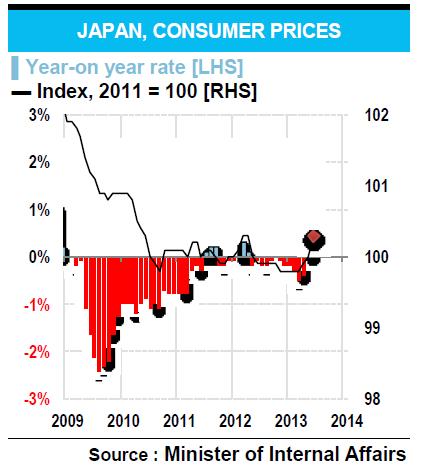 JAPAN, CONSUMER PRICES