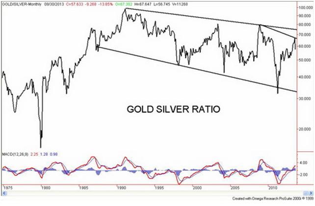 Gold Silver Ratio - 1