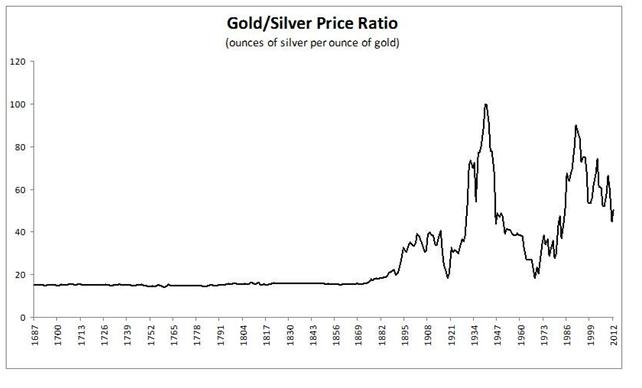 Gold Silver Price Ratio