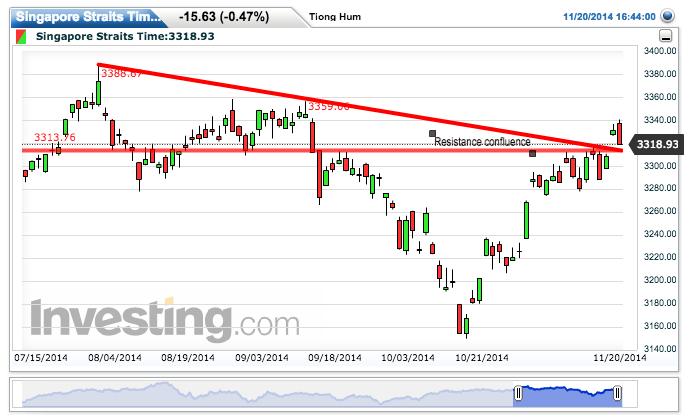 STI Chart: 3,318.93 by Tiong Hum Soh