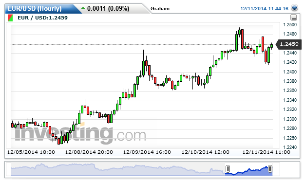 Chart: 1.2460 by Graham Mills