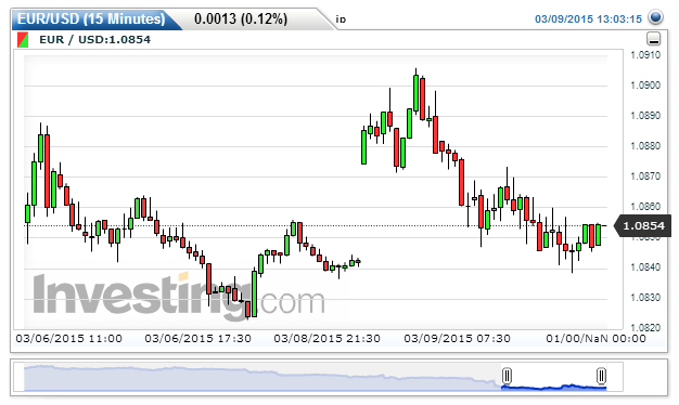 Chart: 1.0852 by jp av