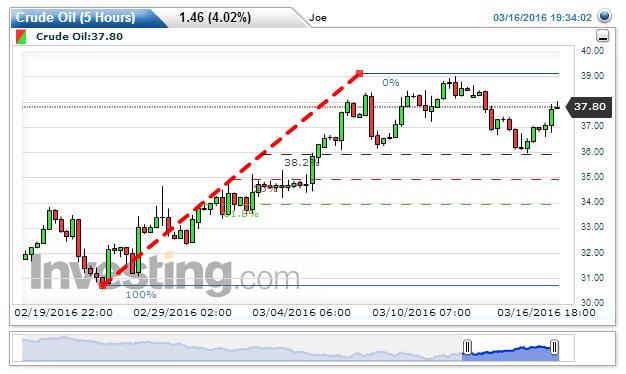 Crude Oil Chart: 37.84 by Joe Bucks