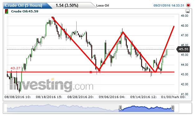 Crude Oil Chart: 45.59 by Loco Oil Midget