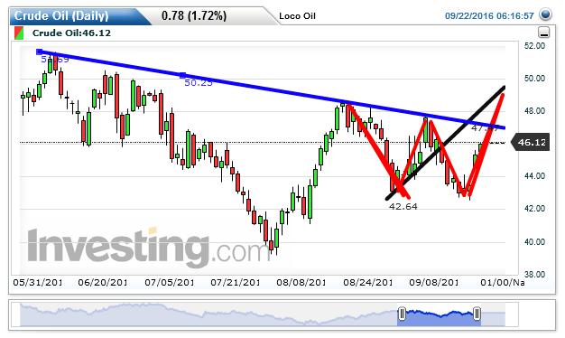 Crude Oil Chart: 46.16 by Loco Oil Midget