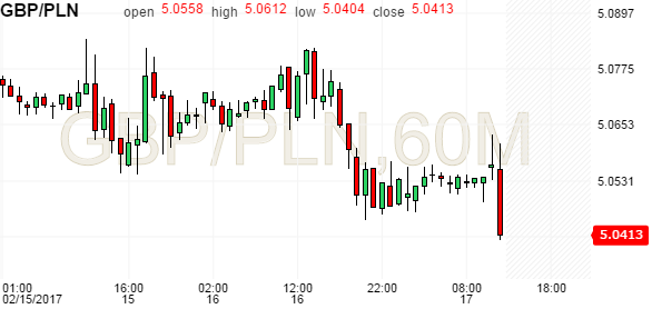 pln in pounds
