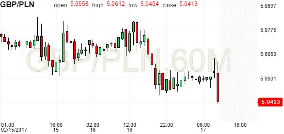 British Pound to Polish Zloty (GBP/PLN) 10 years forex chart