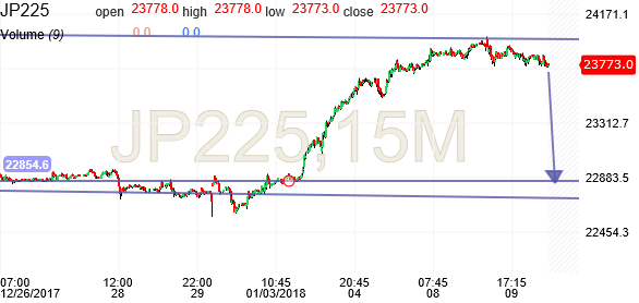 Dow 30 Futures Intraday Live Chart