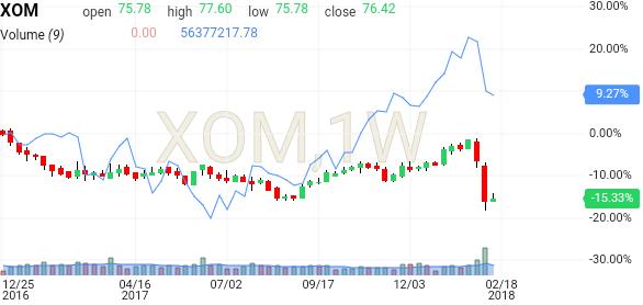 Xom Historical Stock Chart - Exxon mobil corporation xom