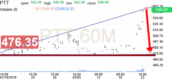 PTT PCL (PTT) Historical Prices - Investing com