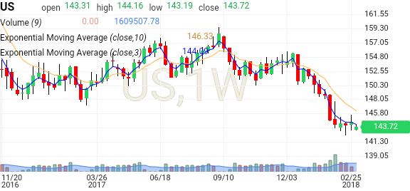 Us 30 Year T Bond Futures Prices Investing