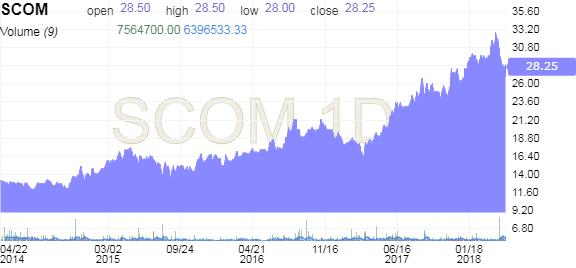 Safaricom Stock Dividend - Investing com