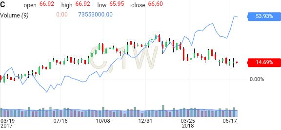 C Citigroup Stock Investing
