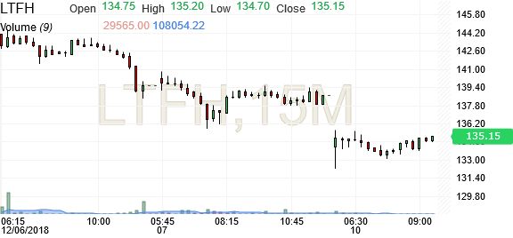 L T Finance Hld Stock Candlestick Chart Ltfh Investing Com