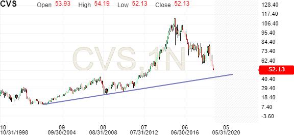 CVS | CVS Stock Price - Investing com