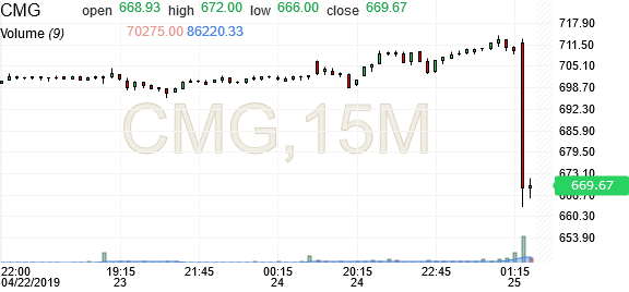 CMG | Chipotle Mexican Grill Stock Price - Investing com