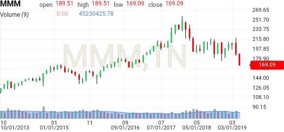 MMM | 3M Stock Price - Investing com