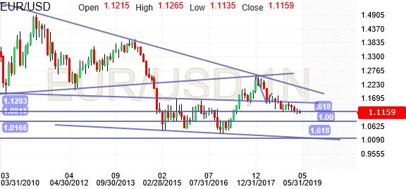 Eur usd chart euro dollar chart investing com