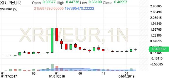 XRP EUR BitStamp Chart - Investing com