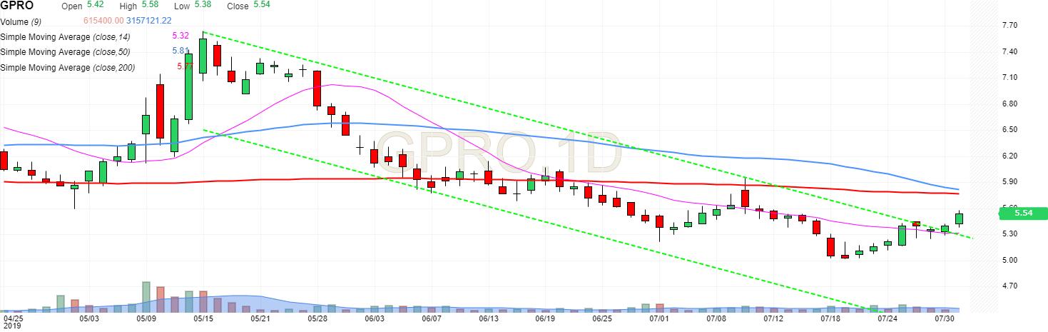 GPRO | GoPro Inc Stock Price - Investing com
