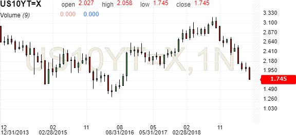United States 10-Year Bond Yield - Investing com