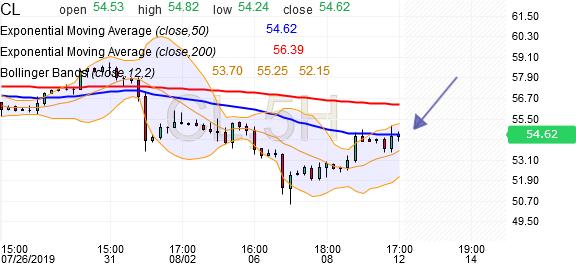 Crude Oil WTI Futures Chart - Investing com