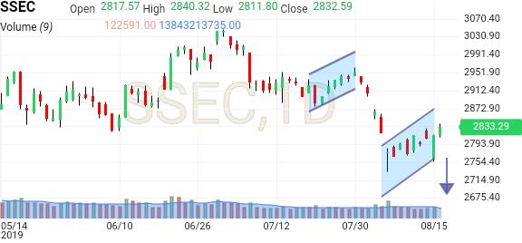 Shanghai Index (SSEC) - Investing com