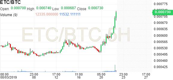 Dash Bitcoin Poloniex Dash Btc Converter Investing Com