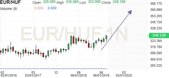 na wyprzedaży wykwintny design gorące wyprzedaże Convert Euro to Hungarian Forint | EUR/HUF Exchange Rate ...