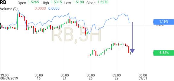 Gasoline RBOB Futures Price - Investing com