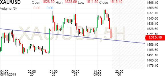 XAU USD Chart - Investing com