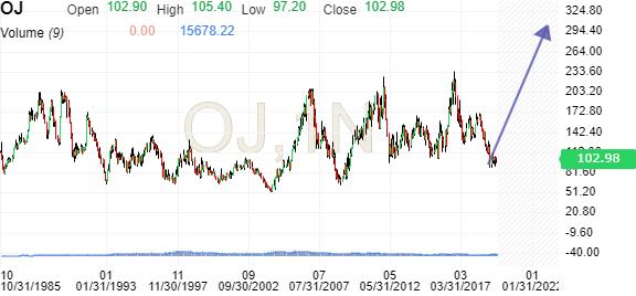 Orange Juice Futures Historical Prices