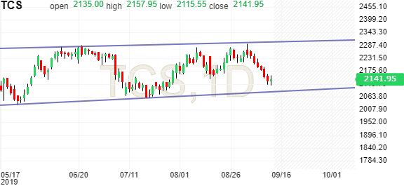 Tata Consultancy Stock Candlestick Chart (TCS) - Investing com